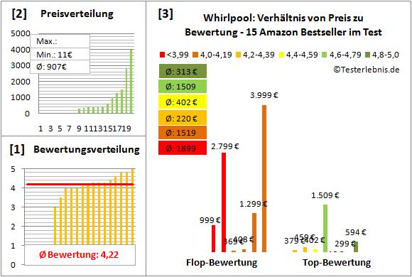 Whirlpool Test Bewertung