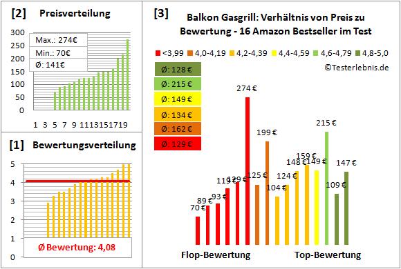 Balkon-Gasgrill Test Bewertung