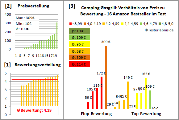 Camping-Gasgrill Test Bewertung