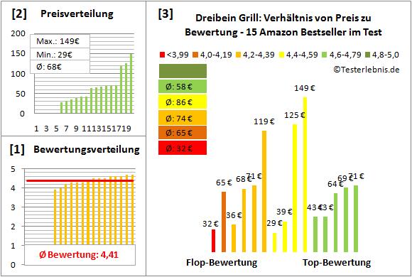 Dreibein-Grill Test Bewertung