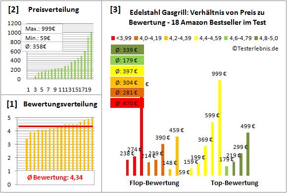 Edelstahl-Gasgrill Test Bewertung