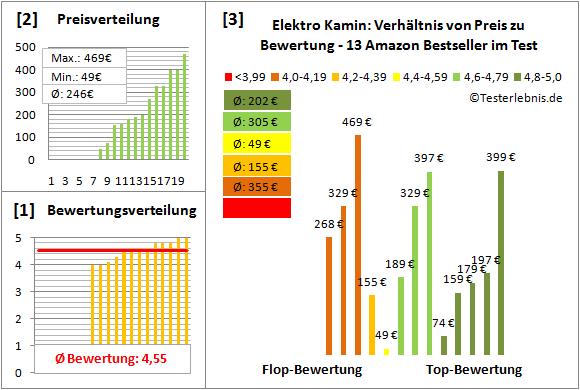 Elektro-Kamin Test Bewertung