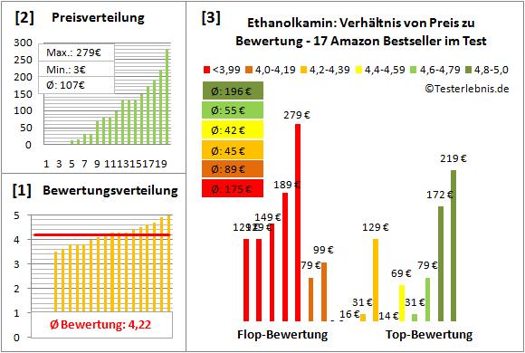 Ethanolkamin Test Bewertung