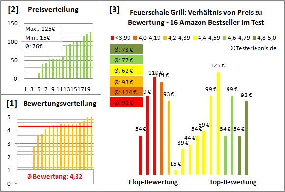 Feuerschale-Grill Test Bewertung