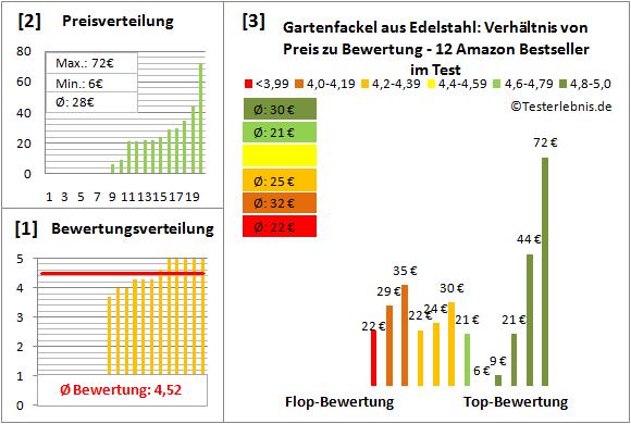 Gartenfackel-aus-Edelstahl Test Bewertung