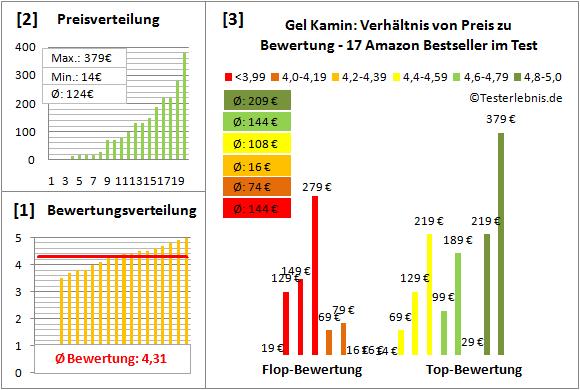 Gel-Kamin Test Bewertung