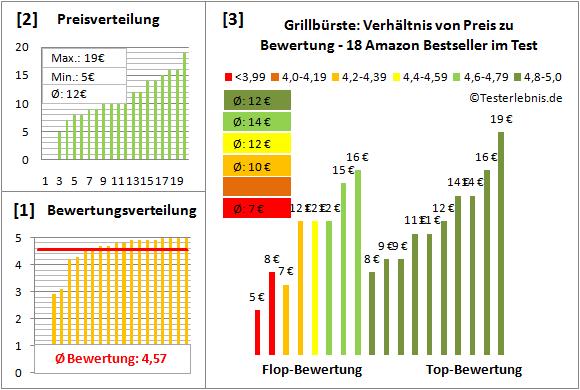 Grillbuerste Test Bewertung