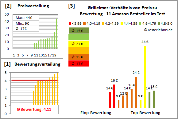 Grilleimer Test Bewertung
