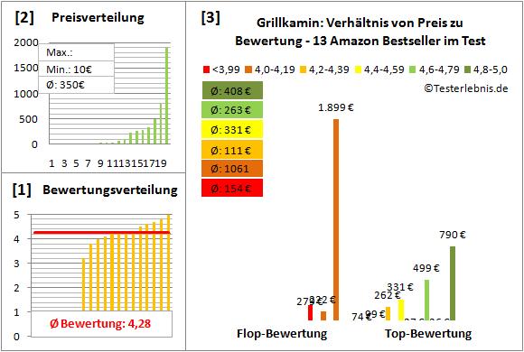Grillkamin Test Bewertung