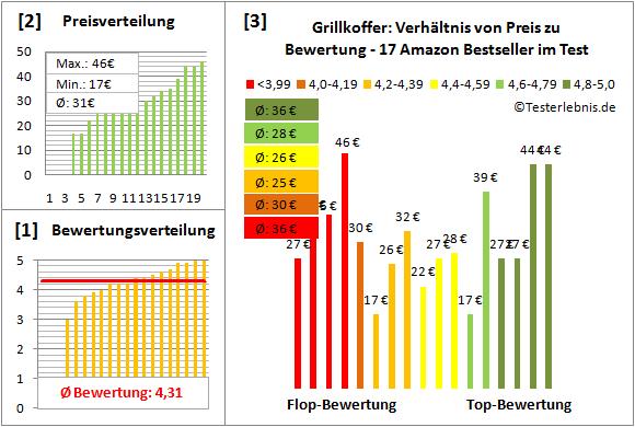 Grillkoffer Test Bewertung