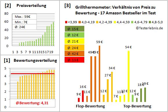 Grillthermometer Test Bewertung