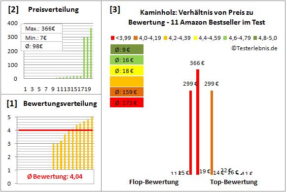 Kaminholz Test Bewertung