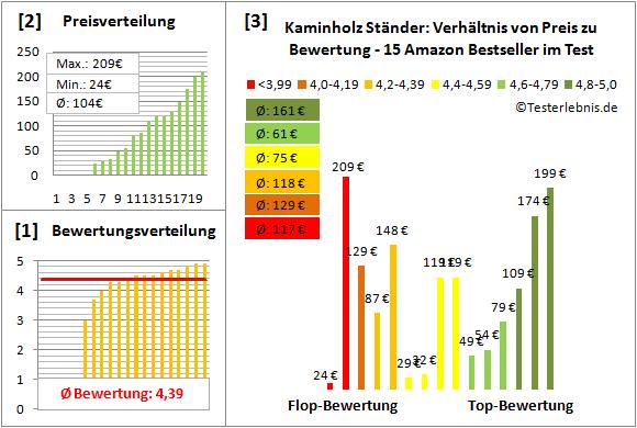 Kaminholz-Staender Test Bewertung
