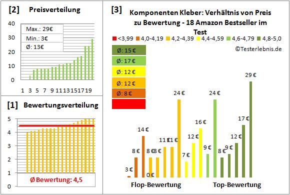Komponenten-Kleber Test Bewertung