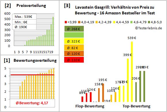 Lavastein-Gasgrill Test Bewertung