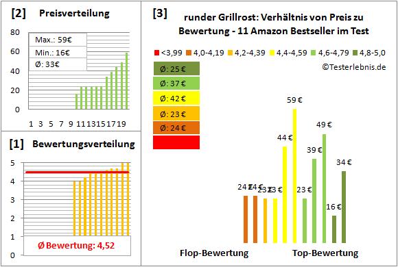 runder-Grillrost Test Bewertung