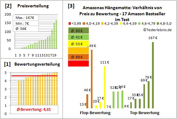 Amazonas-Haengematte Test Bewertung