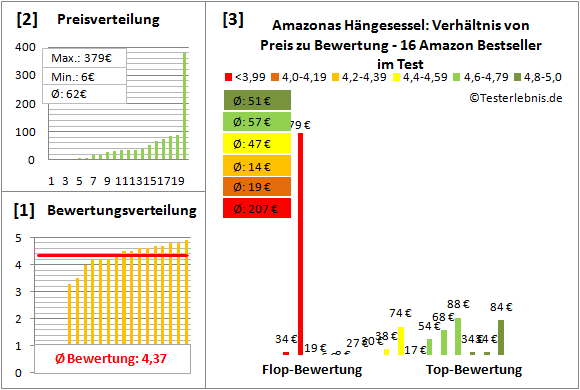 Amazonas-Haengesessel Test Bewertung