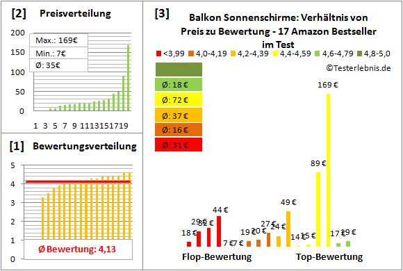 Balkon-Sonnenschirme Test Bewertung