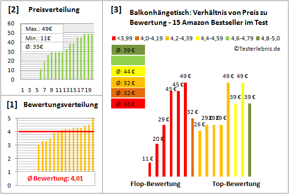 Balkonhaengetisch Test Bewertung