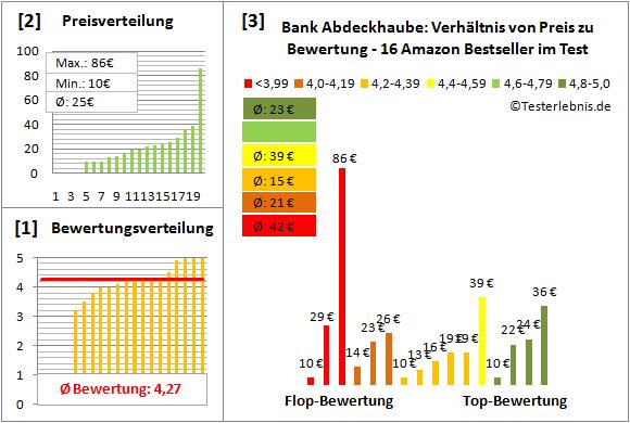 Bank-Abdeckhaube Test Bewertung