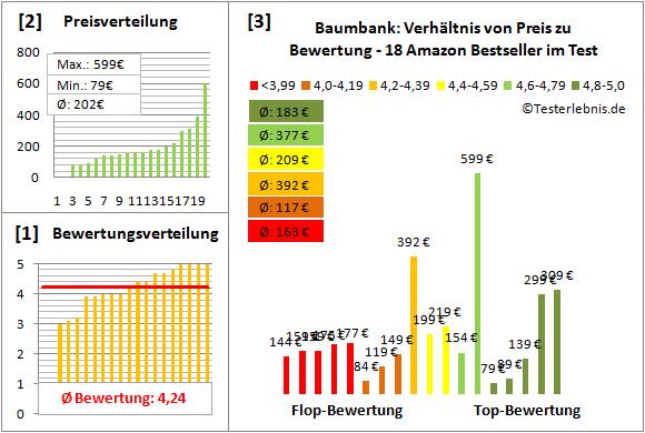 Baumbank Test Bewertung