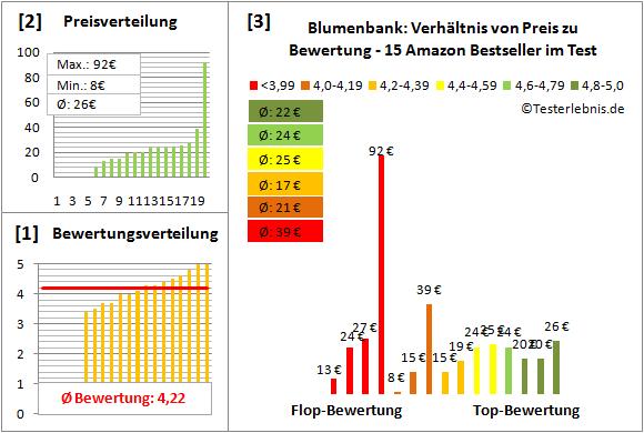 Blumenbank Test Bewertung