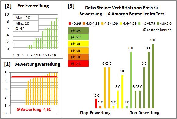 Deko-Steine Test Bewertung