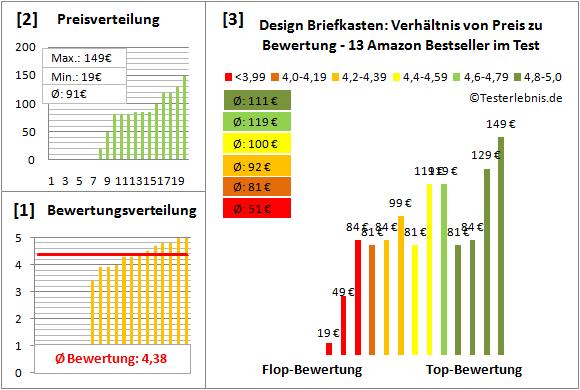 Design-Briefkasten Test Bewertung
