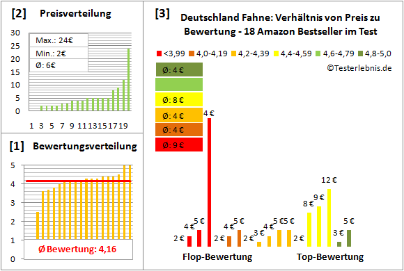 Deutschland-Fahne Test Bewertung