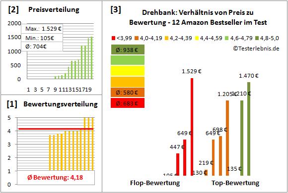Drehbank Test Bewertung