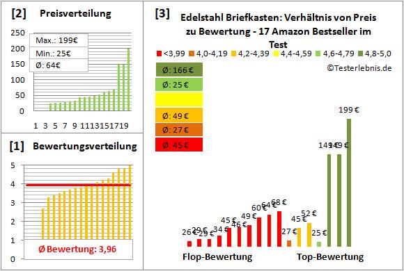 Edelstahl-Briefkasten Test Bewertung