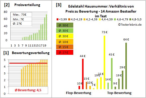 Edelstahl-Hausnummer Test Bewertung