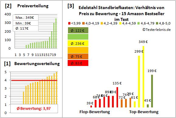 Edelstahl-Standbriefkasten Test Bewertung