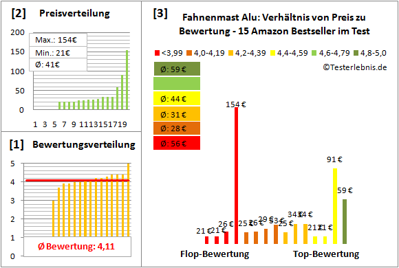 Fahnenmast-Alu Test Bewertung
