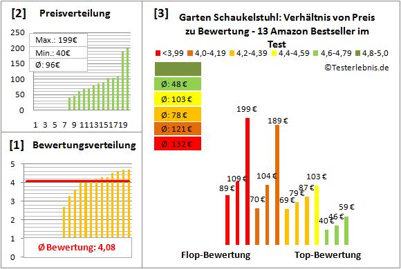 Garten-Schaukelstuhl Test Bewertung