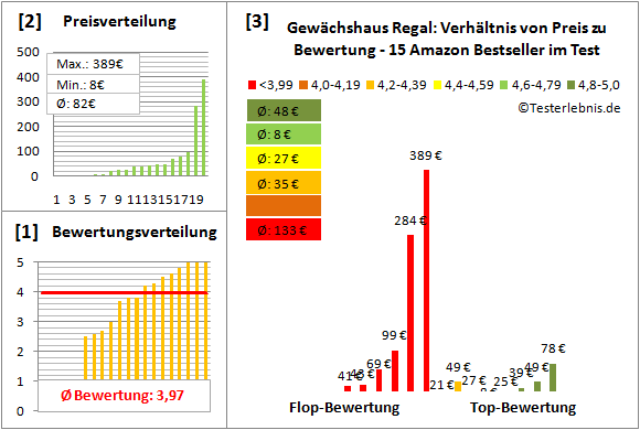 Gewaechshaus-Regal Test Bewertung