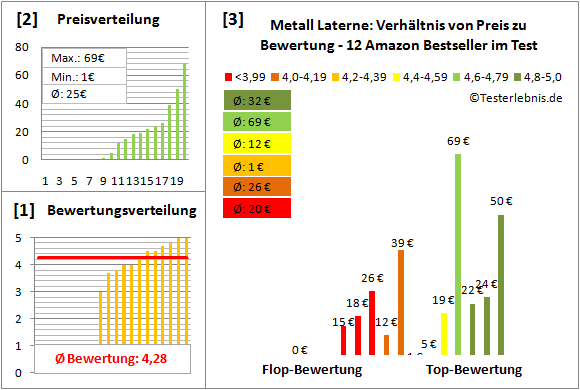 Metall-Laterne Test Bewertung
