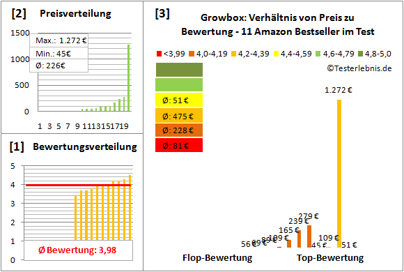 Growbox Test Bewertung