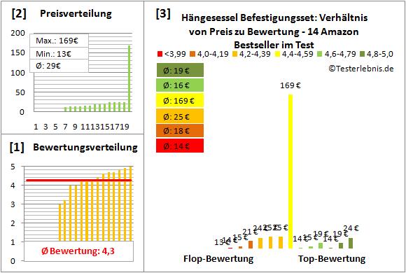 Haengesessel-Befestigungsset Test Bewertung