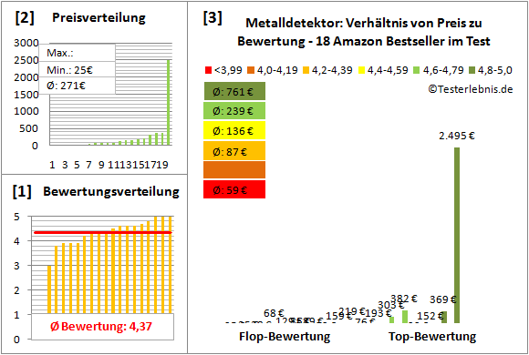 Metalldetektor Test Bewertung