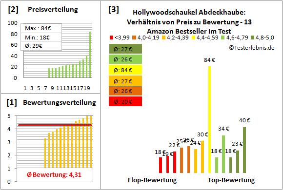 Hollywoodschaukel-Abdeckhaube Test Bewertung