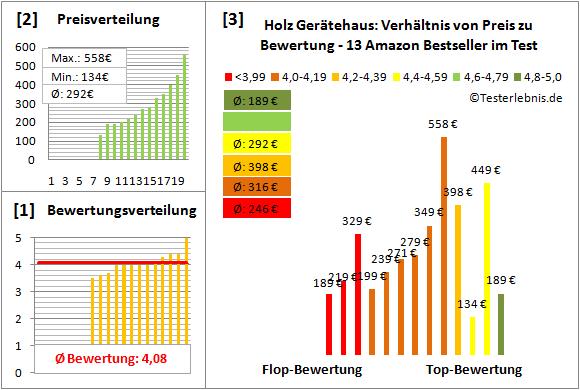 Holz-Geraetehaus Test Bewertung