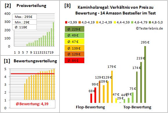 Kaminholzregal Test Bewertung