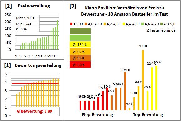 Klapp-Pavillon Test Bewertung