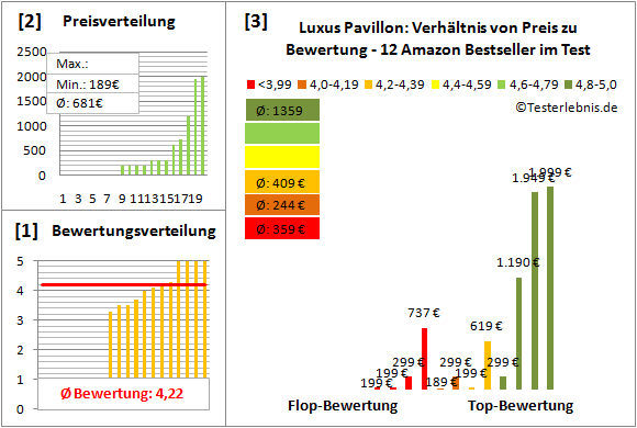 Luxus-Pavillon Test Bewertung