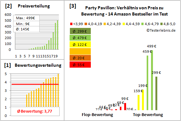 Party-Pavillon Test Bewertung