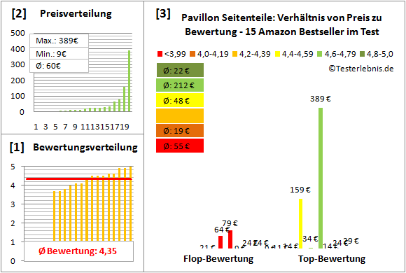 Pavillon-Seitenteile Test Bewertung