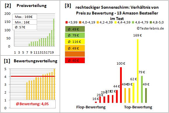 rechteckiger-Sonnenschirm Test Bewertung