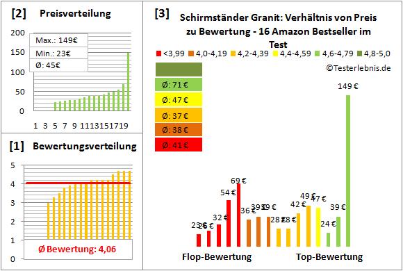 Schirmstaender-Granit Test Bewertung